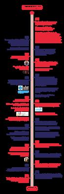 Timeline UMK